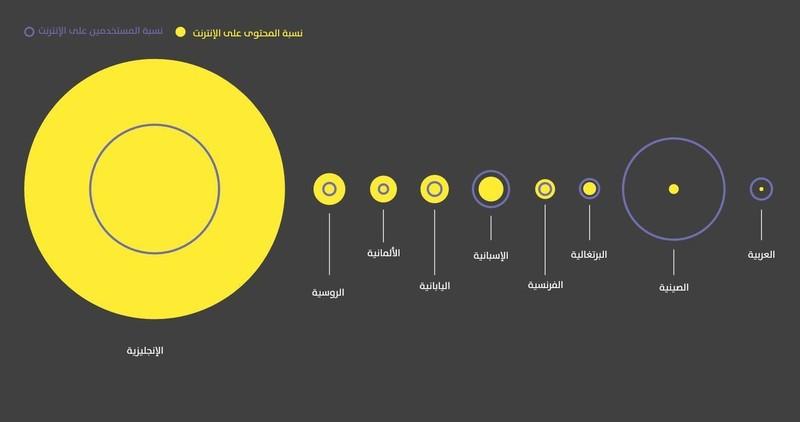 نسبة المُحتوى العربي مقارنةً بالمُحتوى العالمي